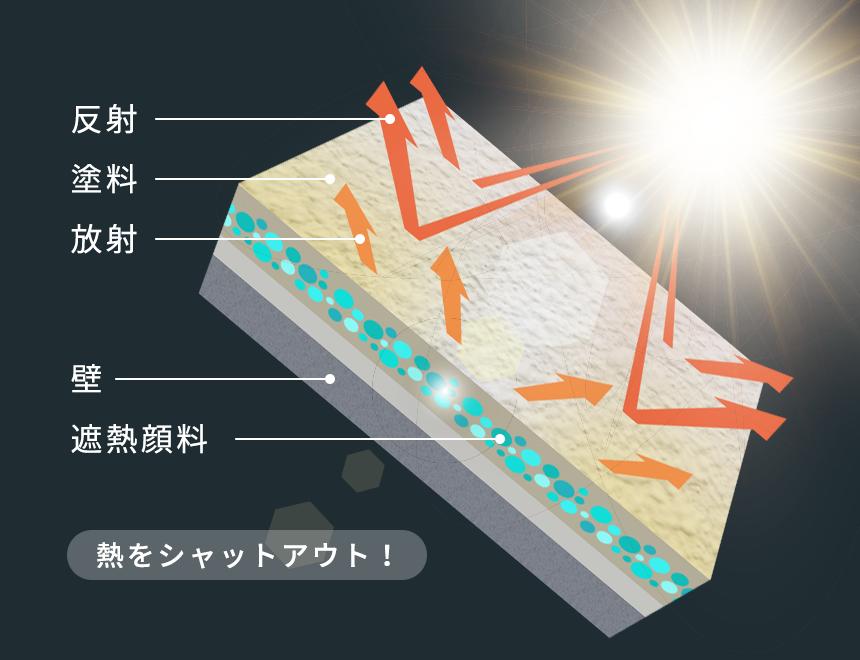 遮熱塗料が熱をシャットアウトしている図