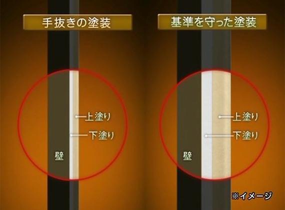 基準塗布量の比較イメージ