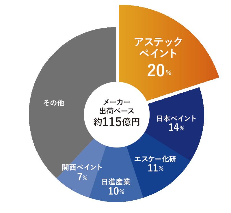 2019年遮熱塗料メーカーシェア率